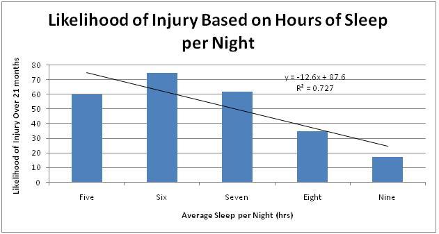 Chart-of-injury-based-on-sleep-for-high-school-athletes